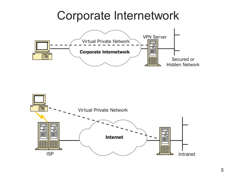 5 Corporate Internetwork