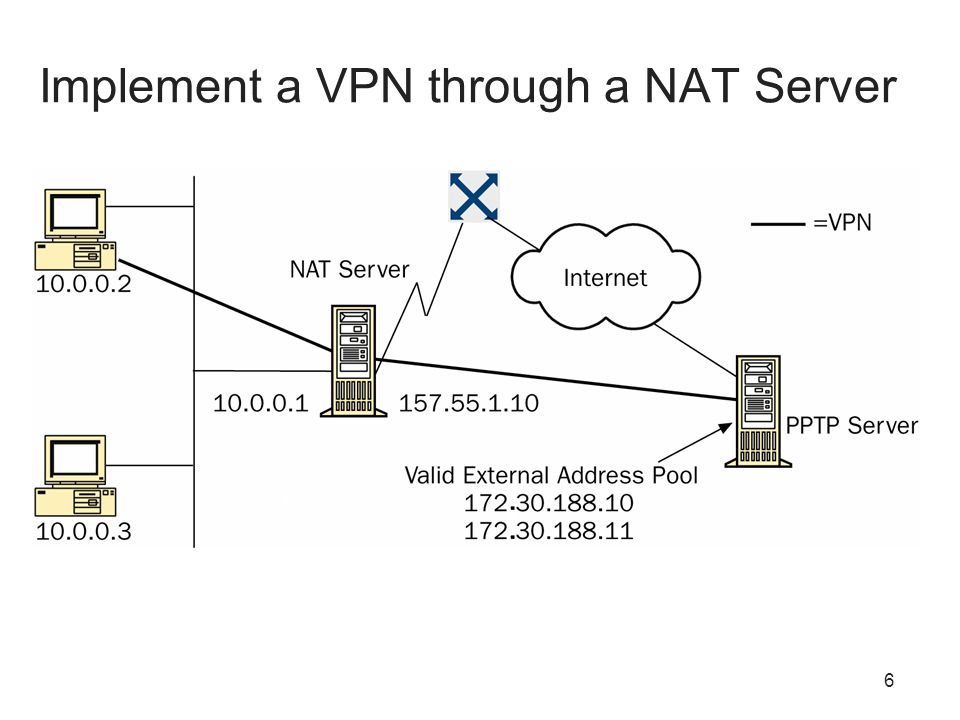 6 Implement a VPN through a NAT Server