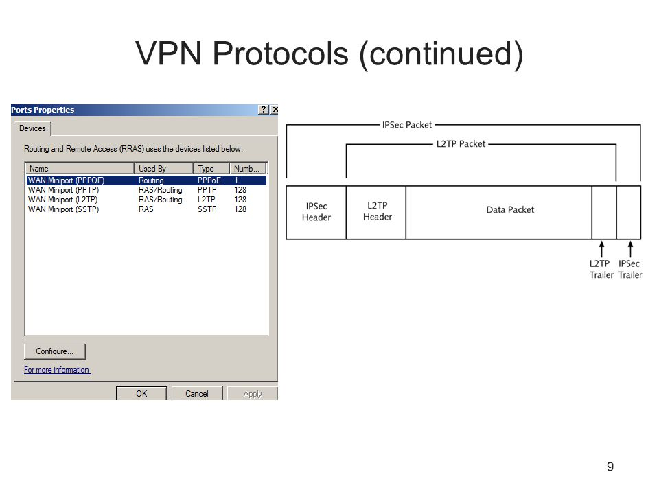 9 VPN Protocols (continued)