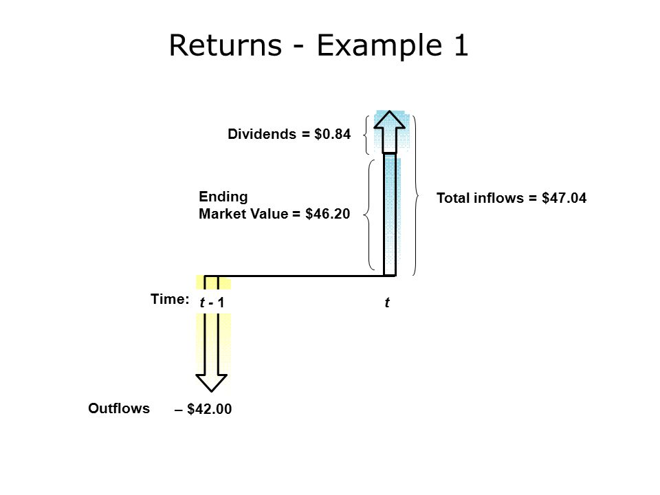 Returns - Example 1 Outflows Total inflows = $47.04 Dividends = $0.84 Ending Market Value = $46.20 t – $42.00 Time: t - 1
