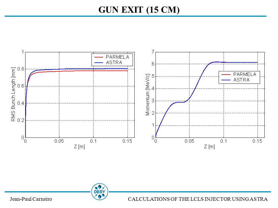 Jean-Paul CarneiroCALCULATIONS OF THE LCLS INJECTOR USING ASTRA GUN EXIT (15 CM)