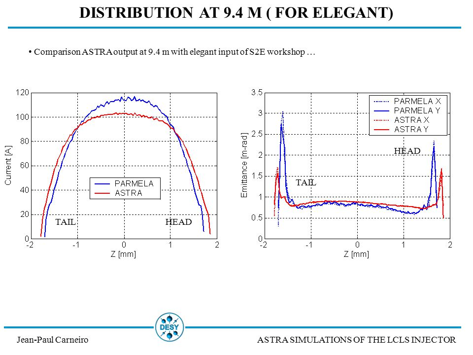 Jean-Paul CarneiroASTRA SIMULATIONS OF THE LCLS INJECTOR DISTRIBUTION AT 9.4 M ( FOR ELEGANT) Comparison ASTRA output at 9.4 m with elegant input of S2E workshop … HEAD TAIL HEADTAIL