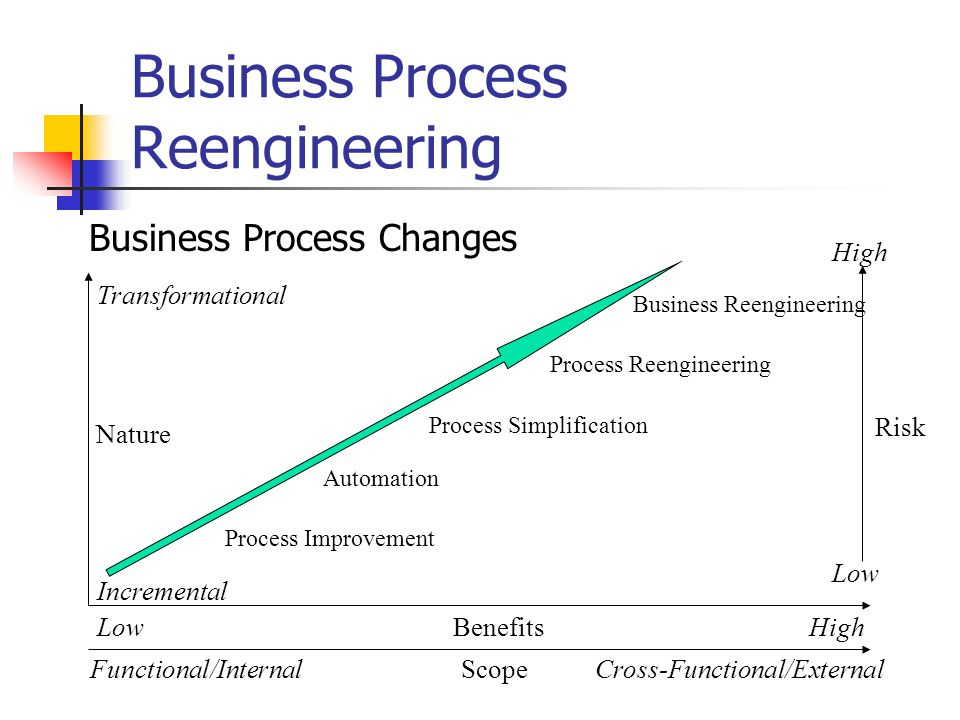Business Process Reengineering Risk Business Process Changes Cross-Functional/ExternalScopeFunctional/Internal Low Transformational Incremental Process Improvement Automation Process Simplification Process Reengineering High Benefits Business Reengineering LowHigh Nature