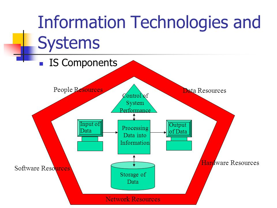 Information Technologies and Systems IS Components Control of System Performance Processing Data into Information Input of Data Output of Data Storage of Data People Resources Software Resources Network Resources Hardware Resources Data Resources
