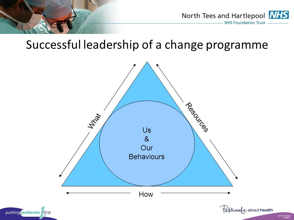 Successful leadership of a change programme Us & Our Behaviours What Resources How