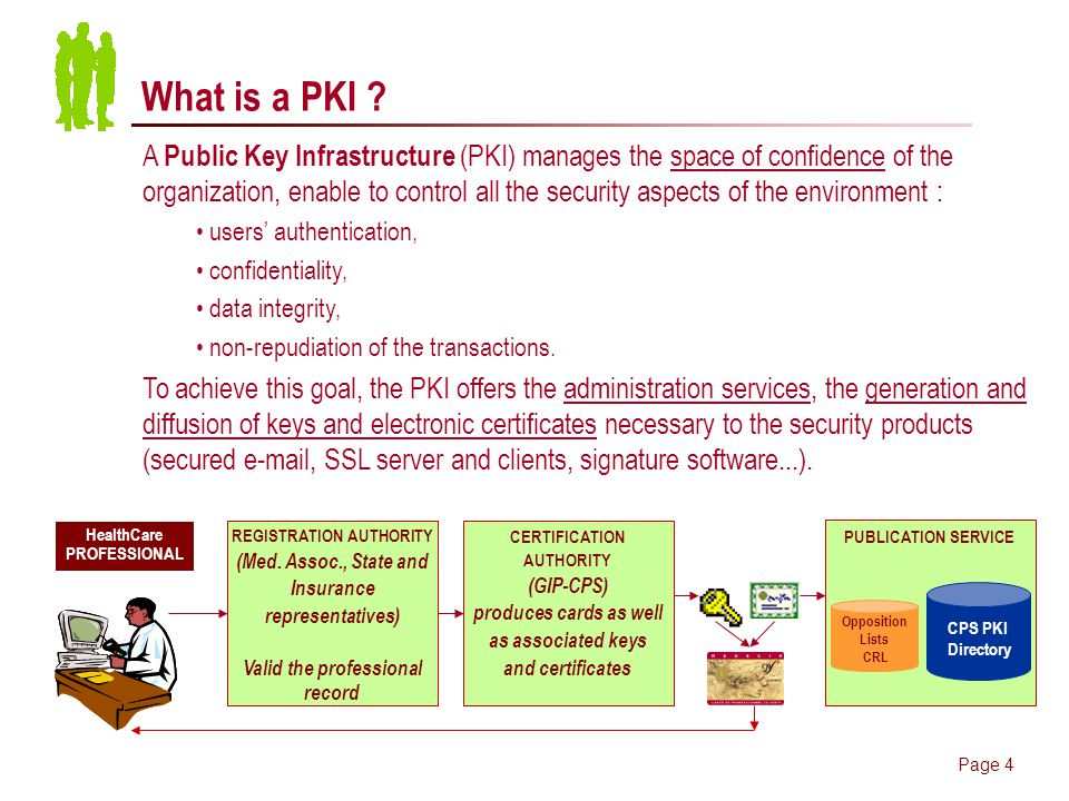 Page 4 What is a PKI .