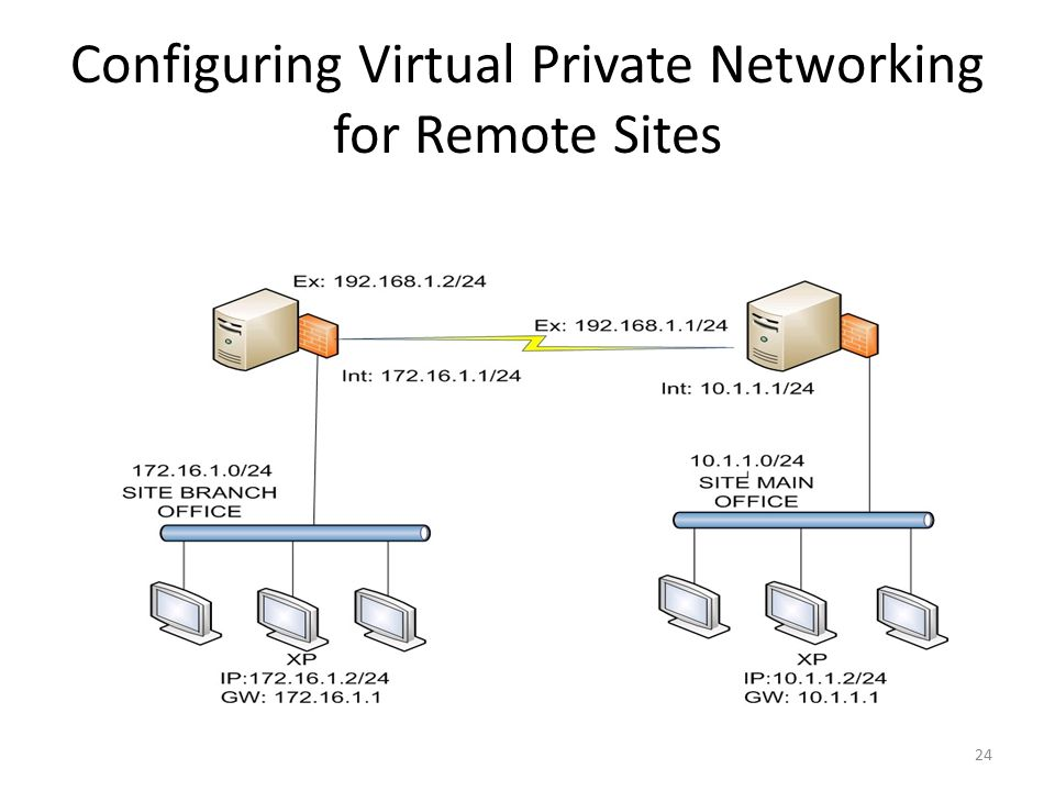 24 Configuring Virtual Private Networking for Remote Sites
