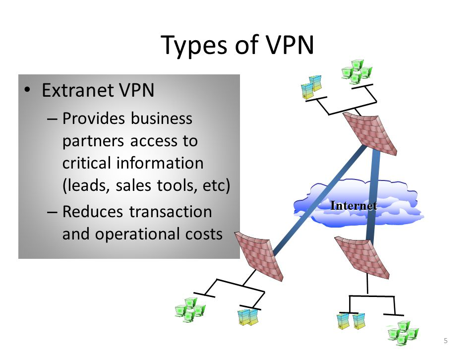 5 Types of VPN Extranet VPN – Provides business partners access to critical information (leads, sales tools, etc) – Reduces transaction and operational costs Corporate Site Internet Partner #1 Partner #2