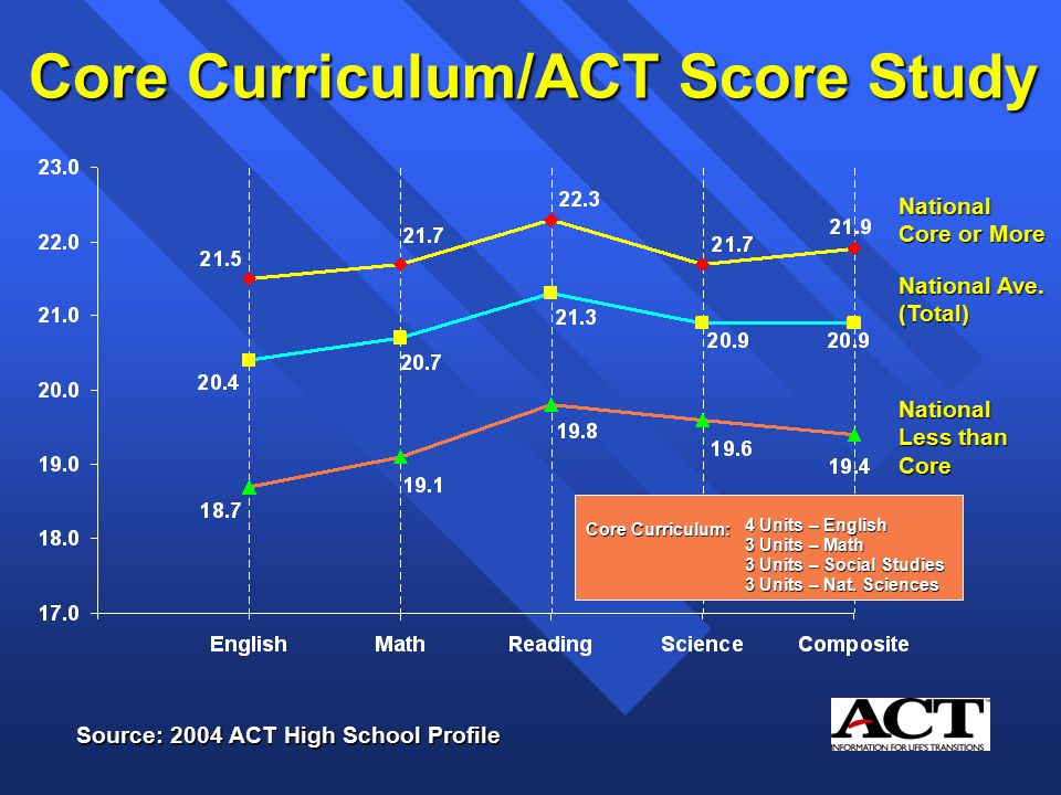 Core Curriculum/ACT Score Study National Core or More National Ave.