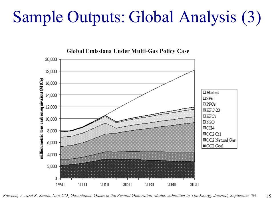 15 Sample Outputs: Global Analysis (3) Global Emissions Under Multi-Gas Policy Case Fawcett, A., and R.