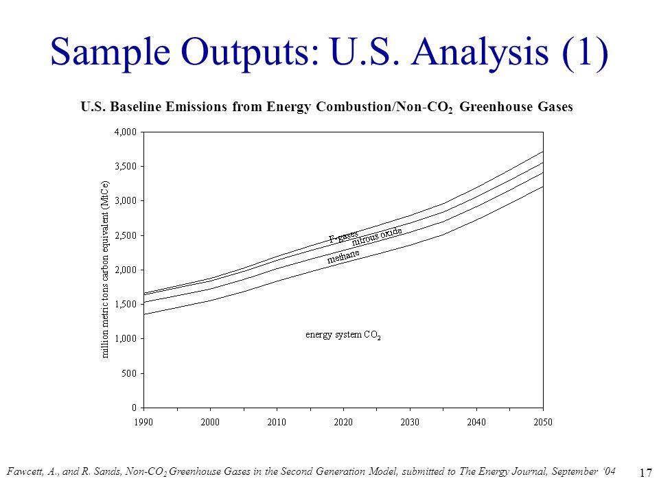 17 Sample Outputs: U.S. Analysis (1) U.S.
