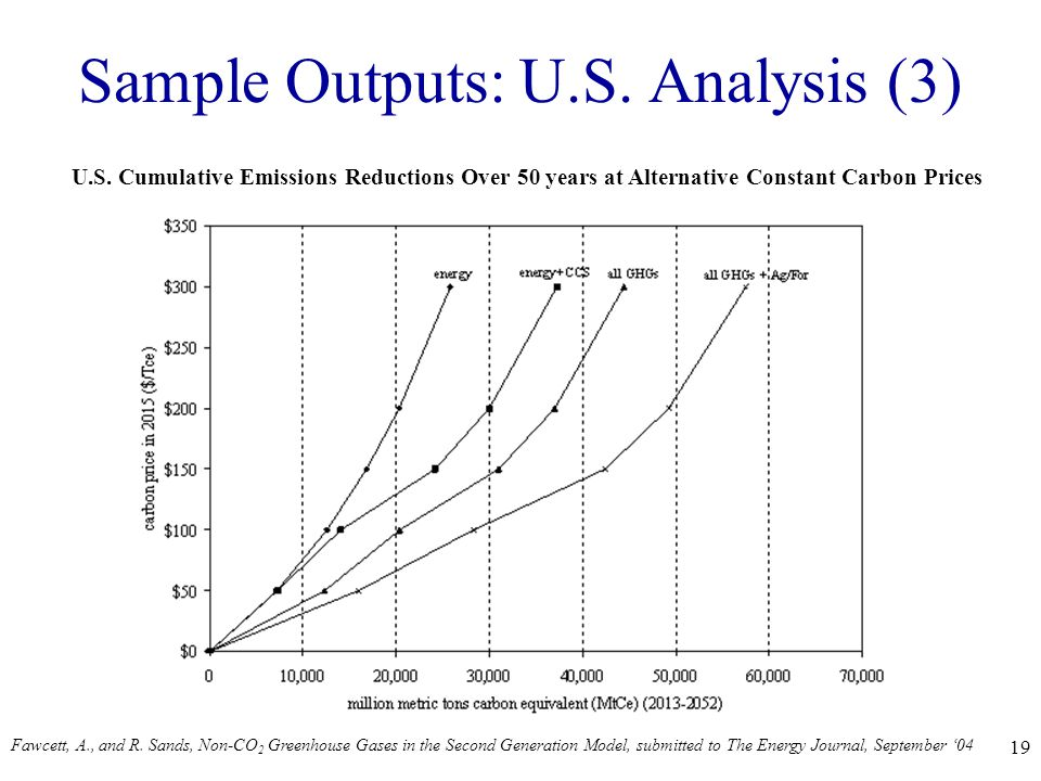 19 Sample Outputs: U.S. Analysis (3) U.S.