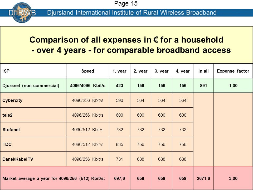 Comparison of all expenses in € for a household - over 4 years - for comparable broadband access ISPSpeed1.