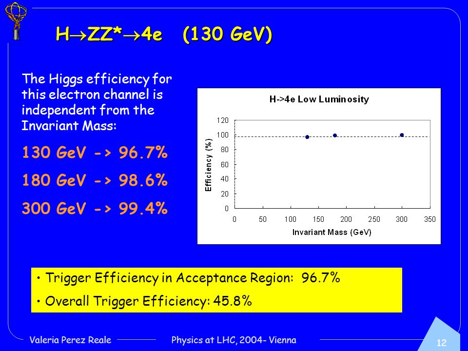 12 Valeria Perez Reale Physics at LHC, Vienna H  ZZ*  4e (130 GeV) The Higgs efficiency for this electron channel is independent from the Invariant Mass: 130 GeV -> 96.7% 180 GeV -> 98.6% 300 GeV -> 99.4% Trigger Efficiency in Acceptance Region: 96.7% Overall Trigger Efficiency: 45.8%
