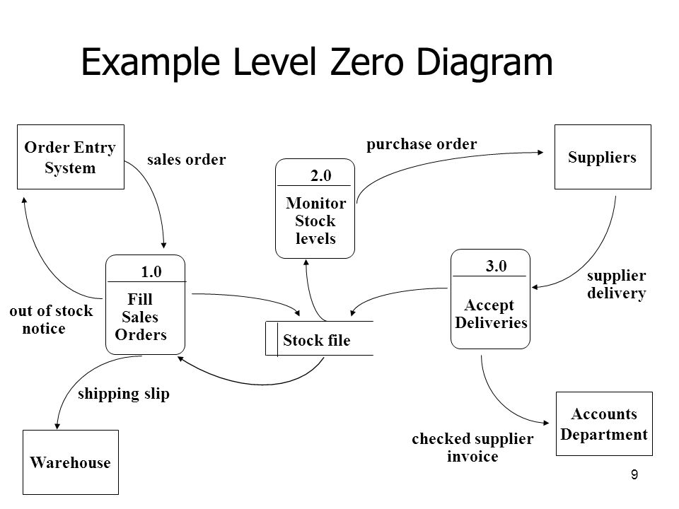 process modelling using data flow diagrams   building and     example level zero diagram monitor stock levels suppliers order entry system warehouse  s order out
