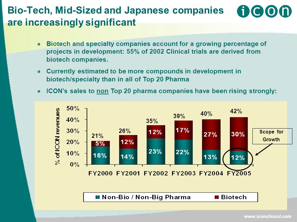 Bio-Tech, Mid-Sized and Japanese companies are increasingly significant   Biotech and specialty companies account for a growing percentage of projects in development: 55% of 2002 Clinical trials are derived from biotech companies.