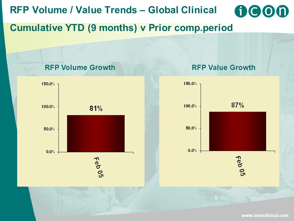 RFP Volume / Value Trends – Global Clinical Cumulative YTD (9 months) v Prior comp.periodwww.iconclinical.com RFP Value GrowthRFP Volume Growth
