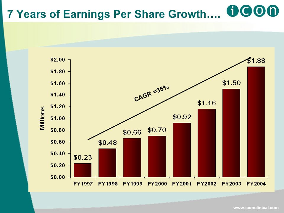 CAGR =35% 7 Years of Earnings Per Share Growth….