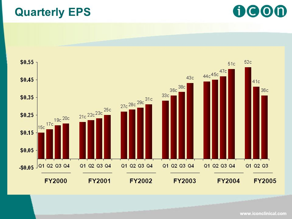 Quarterly EPS FY2000FY2001FY2005FY2004FY2003FY2002