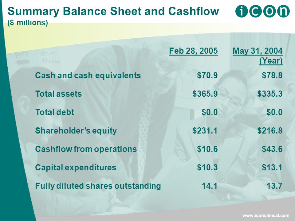 Summary Balance Sheet and Cashflow ($ millions)   Feb 28, 2005May 31, 2004 (Year) Cash and cash equivalents$70.9$78.8 Total assets$365.9$335.3 Total debt$0.0 Shareholder's equity$231.1$216.8 Cashflow from operations$10.6$43.6 Capital expenditures$10.3$13.1 Fully diluted shares outstanding