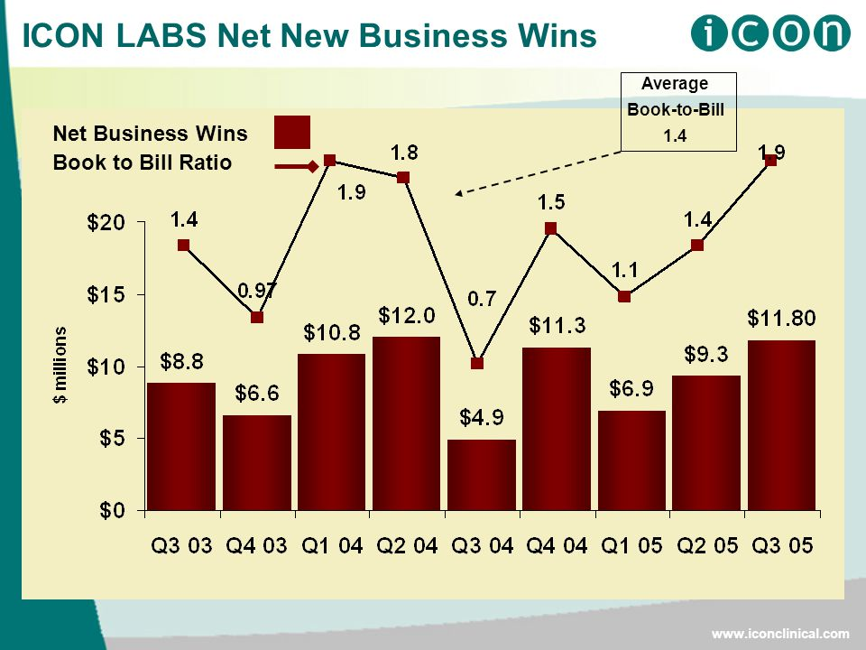 ICON LABS Net New Business Wins Net Business Wins Book to Bill Ratio Average Book-to-Bill 1.4