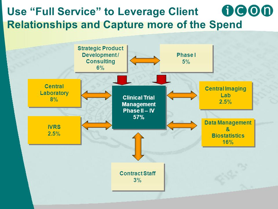 Use Full Service to Leverage Client Relationships and Capture more of the Spend Strategic Product Development / Consulting 6% Strategic Product Development / Consulting 6% Clinical Trial Management Phase II – IV 57% Clinical Trial Management Phase II – IV 57% Phase I 5% Phase I 5% Central Laboratory 8% Central Laboratory 8% IVRS 2.5% IVRS 2.5% Contract Staff 3% Contract Staff 3% Central Imaging Lab 2.5% Central Imaging Lab 2.5% Data Management & Biostatistics 16% Data Management & Biostatistics 16%