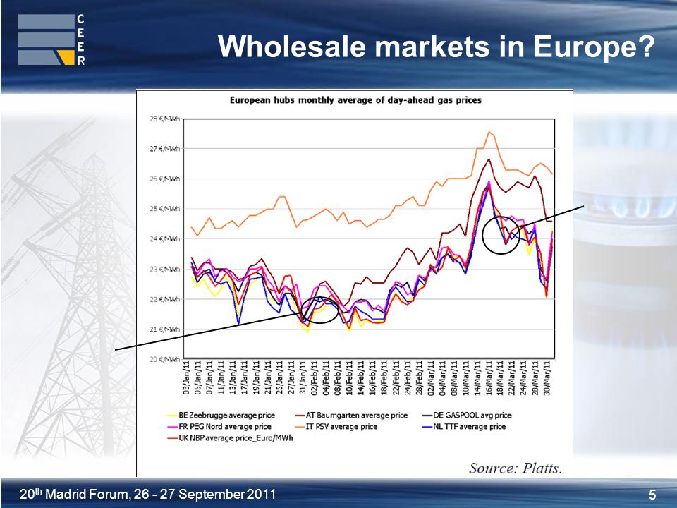 5 20 th Madrid Forum, September 2011 Wholesale markets in Europe