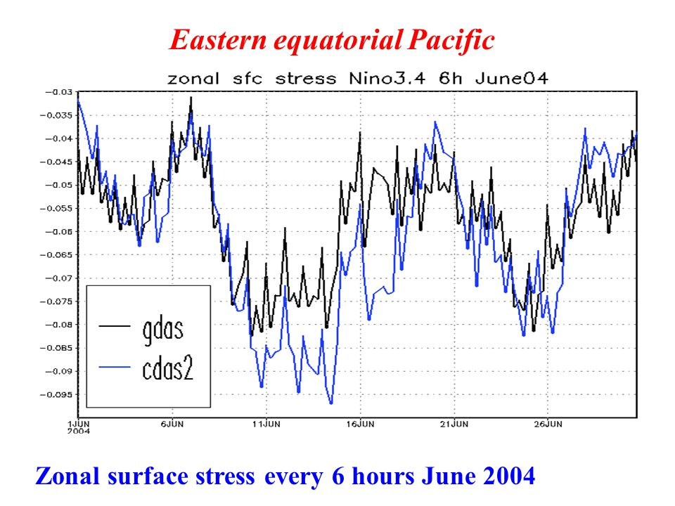 Eastern equatorial Pacific Zonal surface stress every 6 hours June 2004