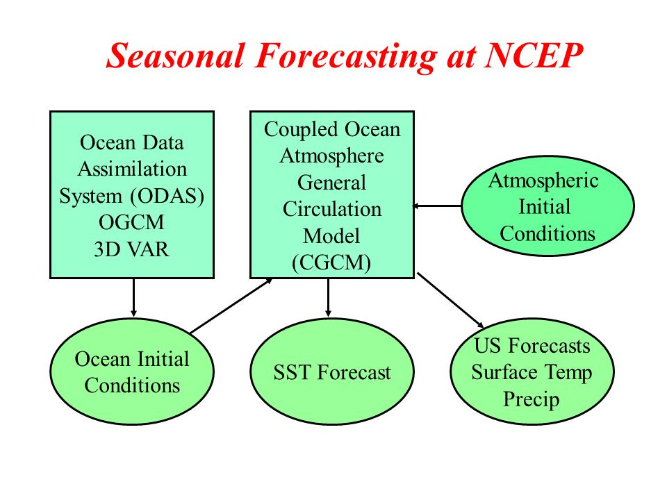 Ocean Data Assimilation System (ODAS) OGCM 3D VAR Coupled Ocean Atmosphere General Circulation Model (CGCM) Ocean Initial Conditions SST Forecast US Forecasts Surface Temp Precip Seasonal Forecasting at NCEP Atmospheric Initial Conditions