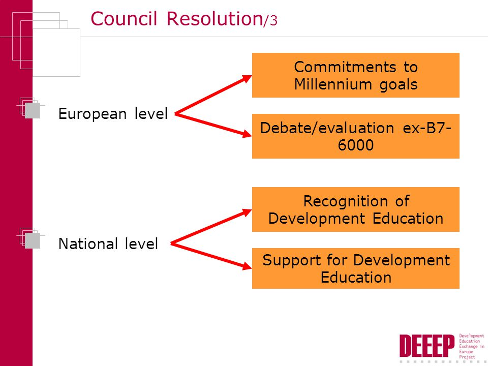 Council Resolution /3 European level National level Support for Development Education Recognition of Development Education Commitments to Millennium goals Debate/evaluation ex-B