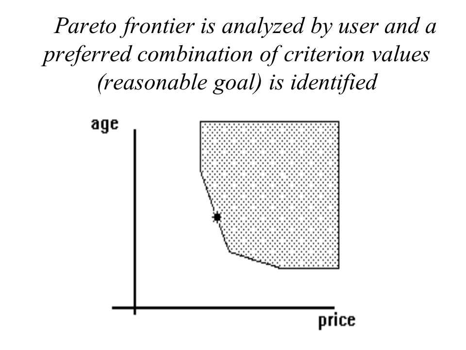 Pareto frontier is analyzed by user and a preferred combination of criterion values (reasonable goal) is identified