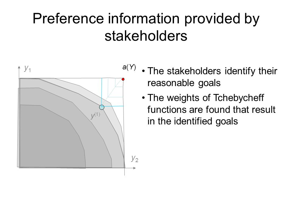 Preference information provided by stakeholders a(Y)a(Y) y (1) y1y1 y2y2 The stakeholders identify their reasonable goals The weights of Tchebycheff functions are found that result in the identified goals