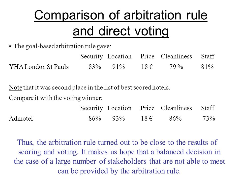 Comparison of arbitration rule and direct voting The goal-based arbitration rule gave: Security Location Price Cleanliness Staff YHA London St Pauls 83% 91% 18 € 79 % 81% Note that it was second place in the list of best scored hotels.