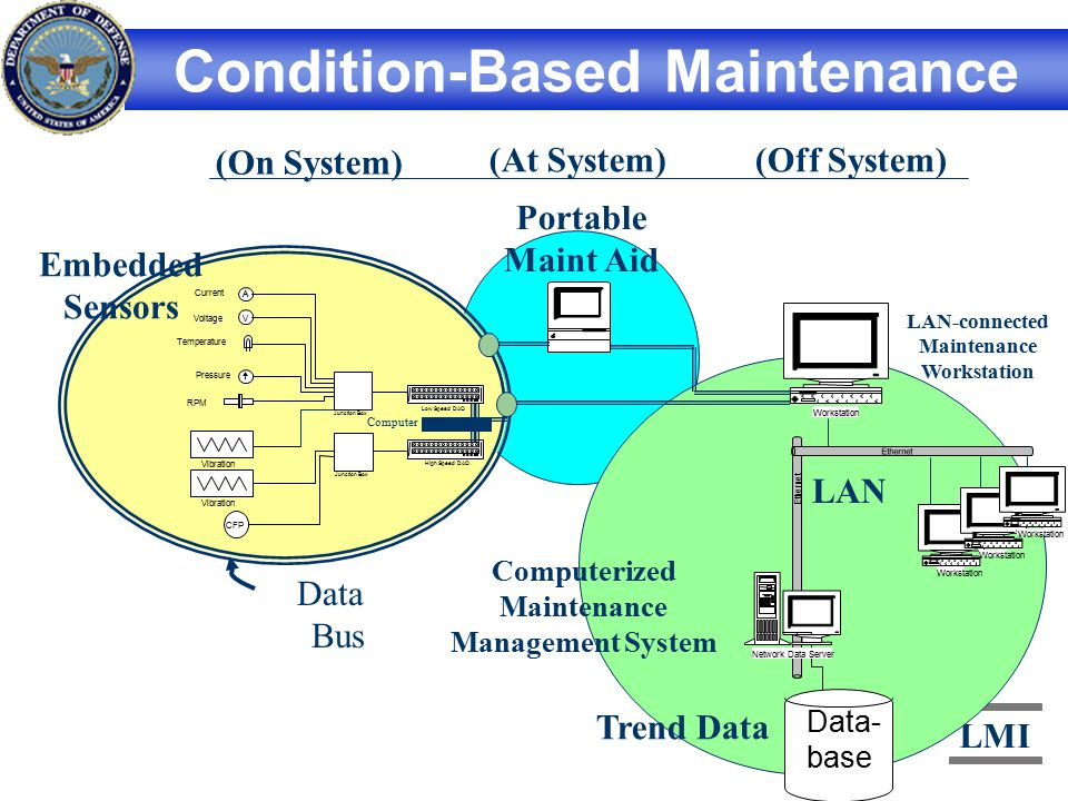 maintenance management systems essay Effectiveness1,6,14,15,16,17,18,19,20,21 maintenance resource management, as with other human-factors-oriented processes, is based on a systems approach it incorporates a variety of human factors methods, such as job.