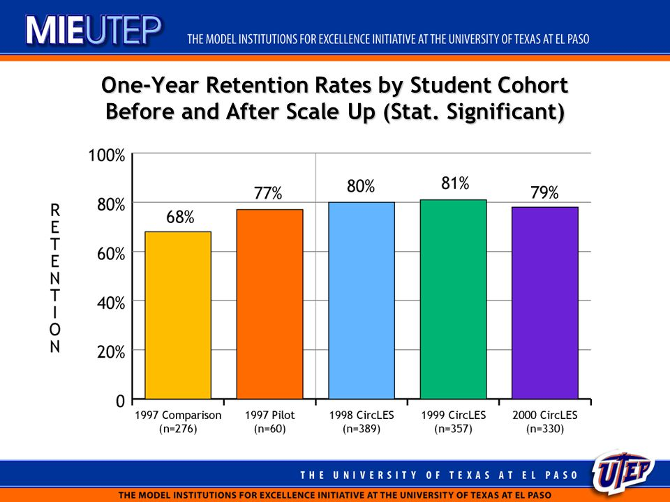 One-Year Retention Rates by Student Cohort Before and After Scale Up (Stat. Significant)
