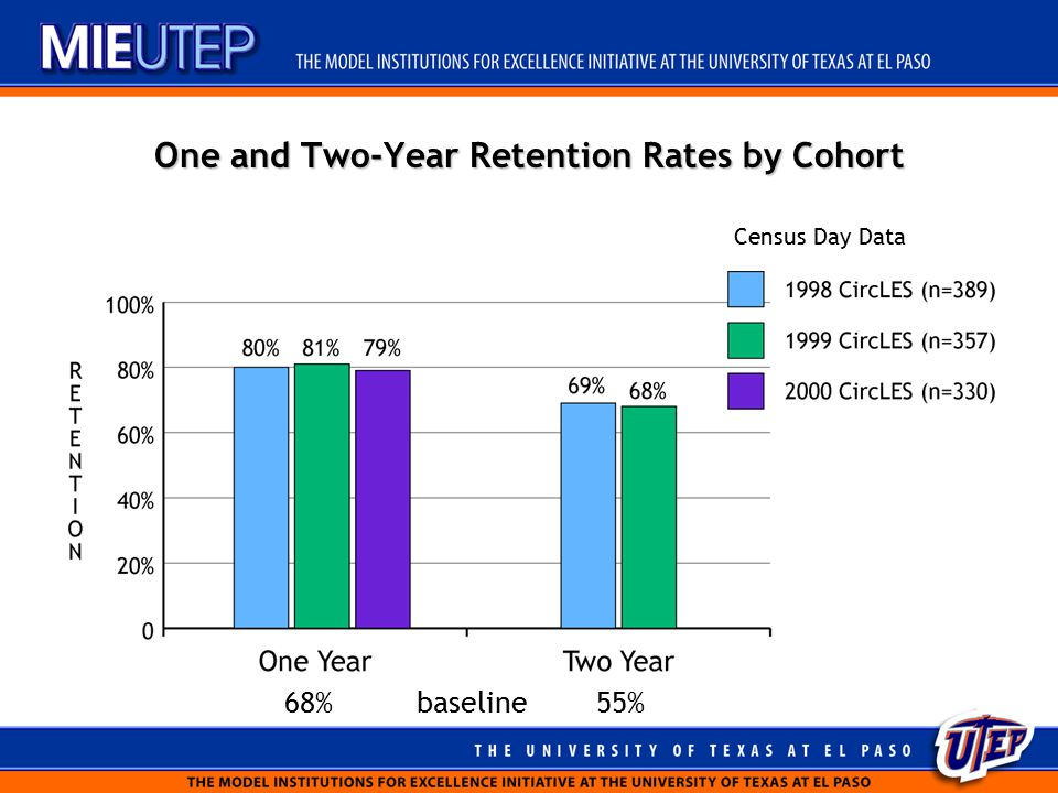 One and Two-Year Retention Rates by Cohort Census Day Data 68% baseline 55%