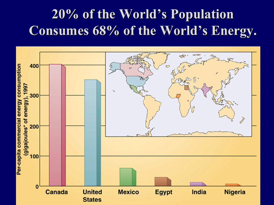 20% of the World's Population Consumes 68% of the World's Energy.