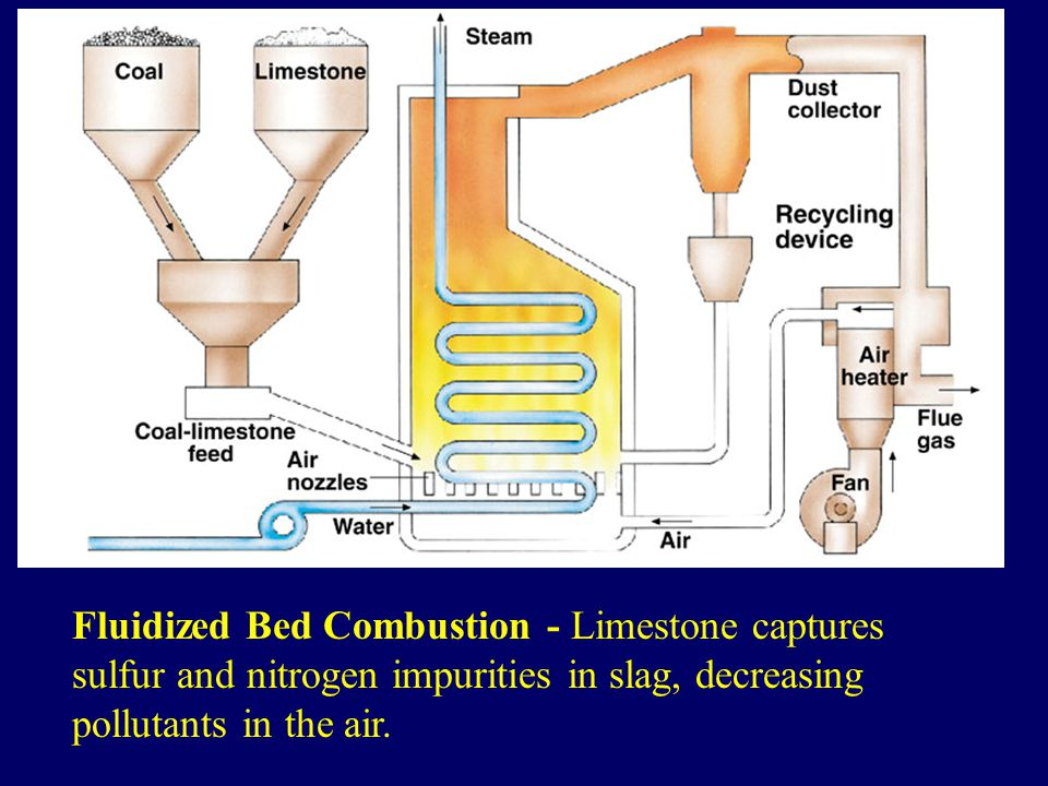 Fluidized Bed Combustion - Limestone captures sulfur and nitrogen impurities in slag, decreasing pollutants in the air.