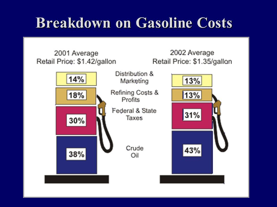Breakdown on Gasoline Costs