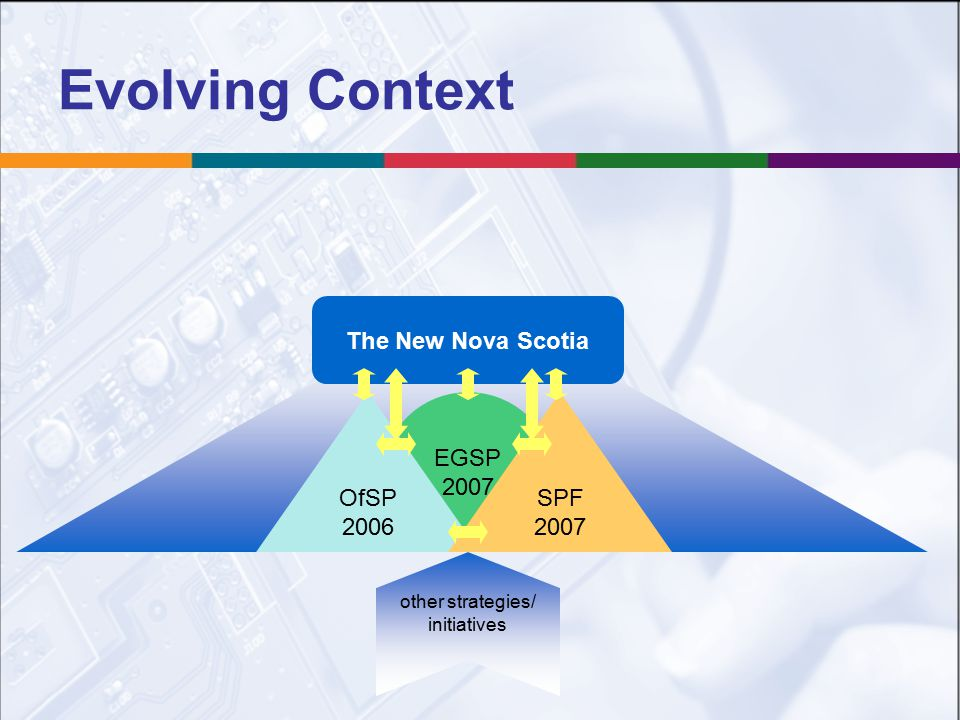 The New Nova Scotia Evolving Context EGSP 2007 OfSP 2006 SPF 2007 other strategies/ initiatives