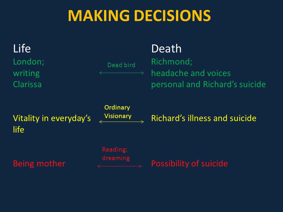 MAKING DECISIONS Life London; writing Clarissa Vitality in everyday's life Being mother Death Richmond; headache and voices personal and Richard's suicide Richard's illness and suicide Possibility of suicide Dead bird Ordinary Visionary Reading; dreaming