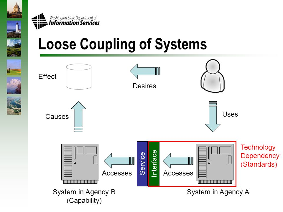 Loose Coupling of Systems System in Agency ASystem in Agency B (Capability) Desires Uses Accesses Causes Effect Service Accesses Interface Technology Dependency (Standards)