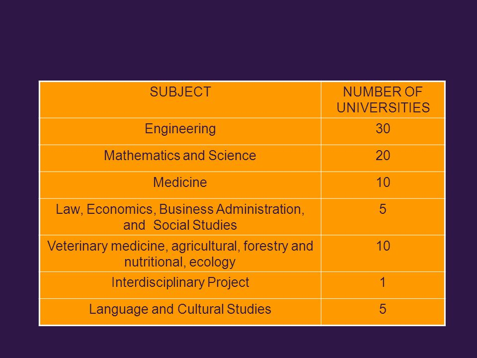 SUBJECTNUMBER OF UNIVERSITIES Engineering30 Mathematics and Science20 Medicine10 Law, Economics, Business Administration, and Social Studies 5 Veterinary medicine, agricultural, forestry and nutritional, ecology 10 Interdisciplinary Project1 Language and Cultural Studies5