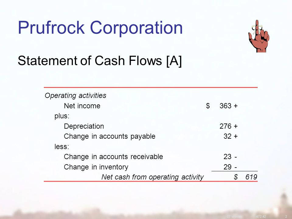 07 Winter Prufrock Corporation Statement of Cash Flows [A] Operating activities Net income$363+ plus: Depreciation276+ Change in accounts payable32+ less: Change in accounts receivable23- Change in inventory29- Net cash from operating activity$619