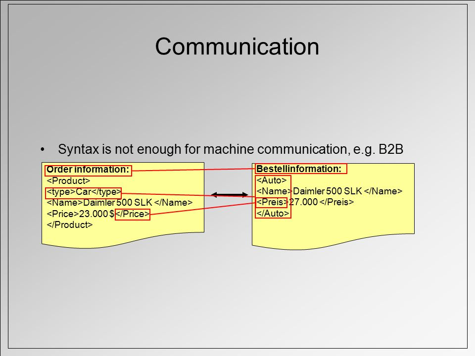 Communication Syntax is not enough for machine communication, e.g.