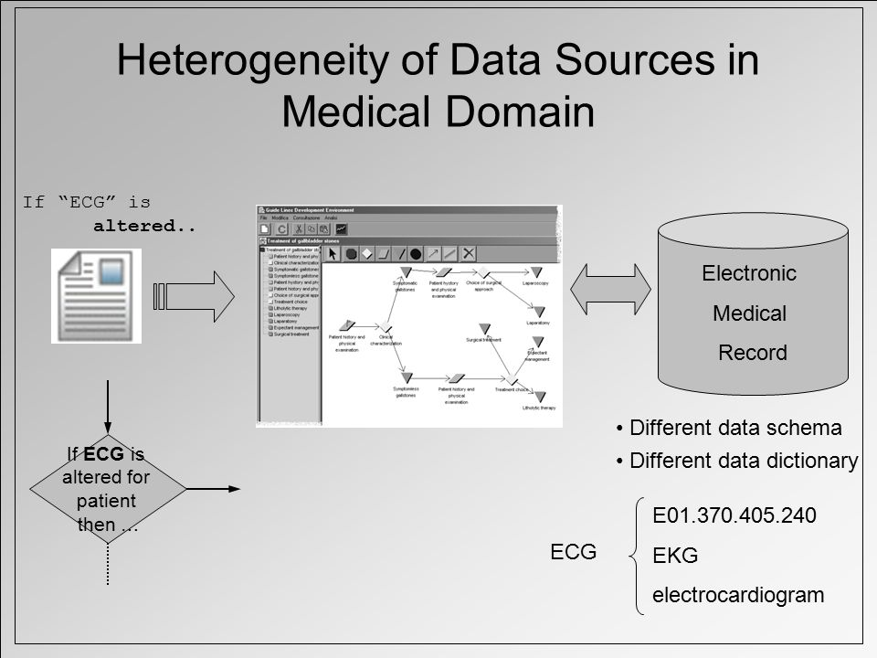 Heterogeneity of Data Sources in Medical Domain If ECG is altered..
