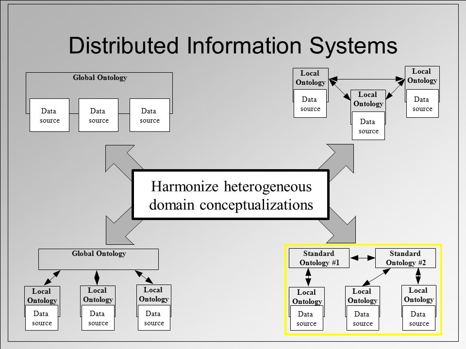 Distributed Information Systems Global Ontology Data source Data source Data source Local Ontology Data source Local Ontology Data source Local Ontology Data source Local Ontology Data source Local Ontology Data source Local Ontology Data source Global Ontology Local Ontology Data source Local Ontology Data source Local Ontology Data source Standard Ontology #1 Standard Ontology #2 Harmonize heterogeneous domain conceptualizations