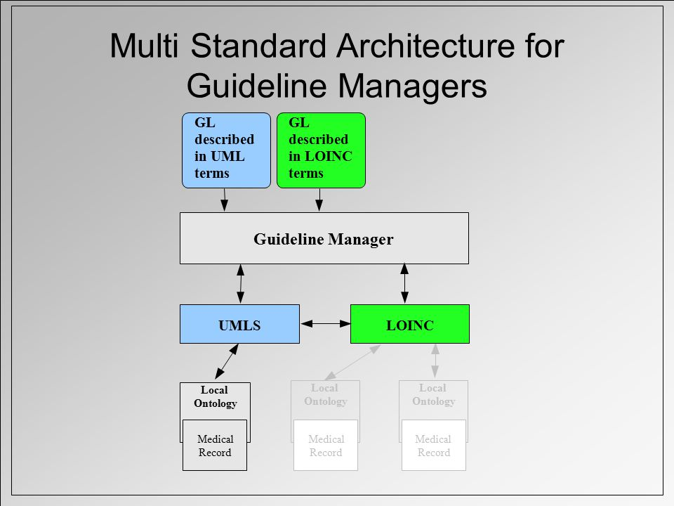 Multi Standard Architecture for Guideline Managers Local Ontology Medical Record Local Ontology Medical Record UMLSLOINC Local Ontology Medical Record Guideline Manager GL described in UML terms GL described in LOINC terms