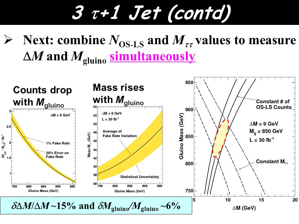  Next: combine N OS-LS and M  values to measure  M and M gluino simultaneously Counts drop with M gluino Mass rises with M gluino  M/  M ~15% and  M gluino /M gluino ~6% 3  +1 Jet (contd)