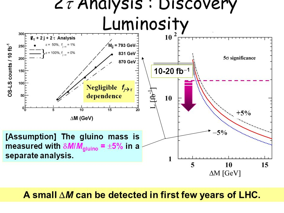 A small  M can be detected in first few years of LHC.